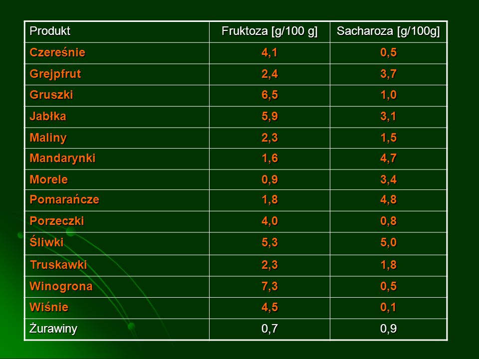 Produkt Fruktoza [g/100 g] Sacharoza [g/100g] Czereśnie 4,1 0,5